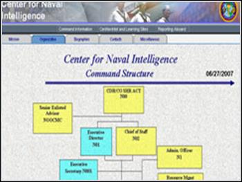 USN Center for Naval Intelligence