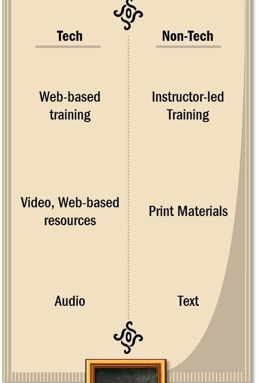Menu of training options