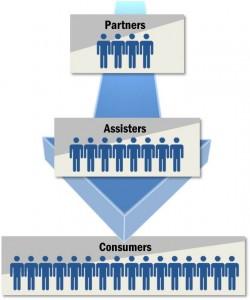 Partner_Assister_Consumers_Arrow
