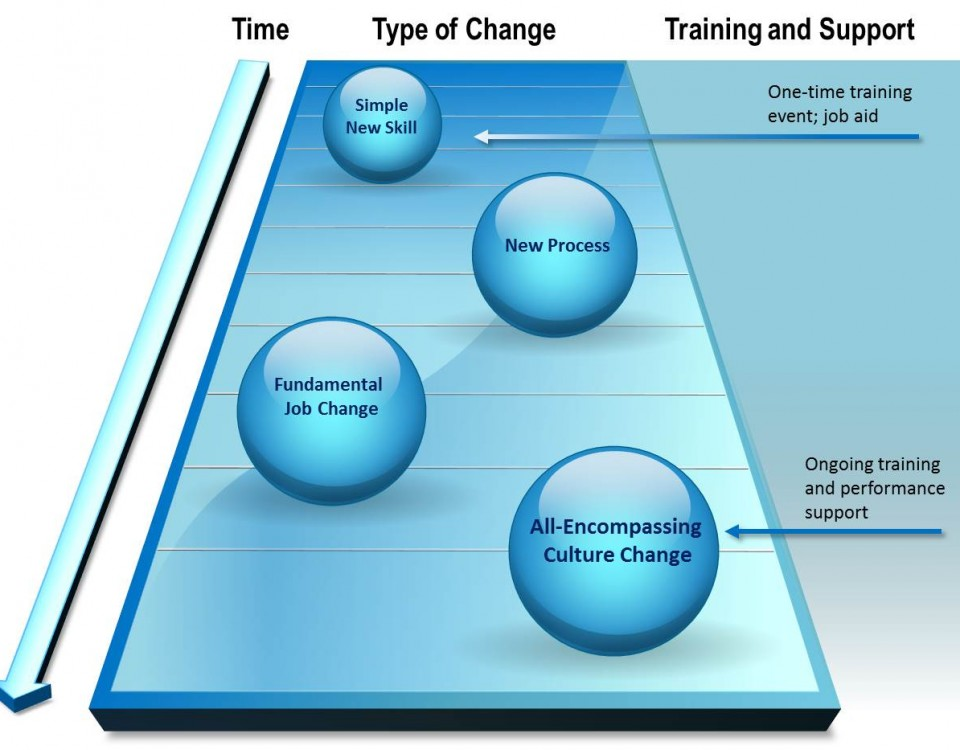 The more complex the performance change you're trying to make, the more time you need and the more sophisticated the training and performance support
