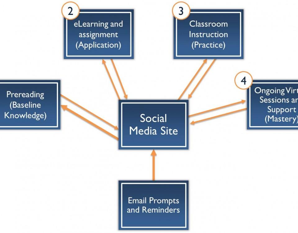 Blended Leadership Development Model