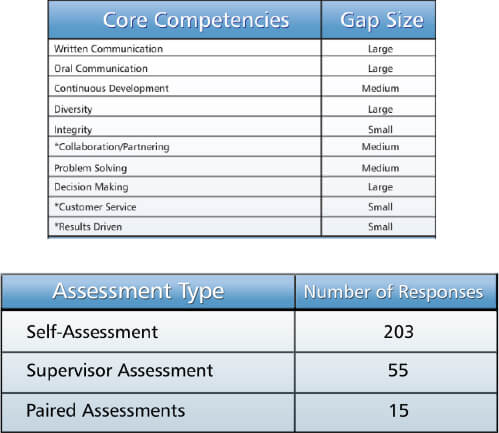 Tailor the Skill Gap Survey Tool to Your Needs