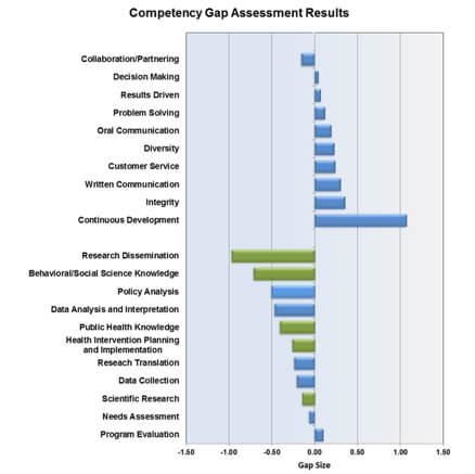 C2SkillGap - Skill Gap Survey Tool